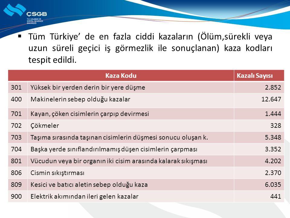  Tüm Türkiye' de en fazla ciddi kazaların (Ölüm,sürekli veya uzun süreli geçici iş görmezlik ile sonuçlanan) kaza kodları tespit edildi. Kaza KoduKaz