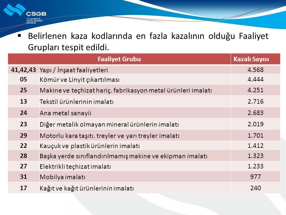  Belirlenen kaza kodlarında en fazla kazalının olduğu Faaliyet Grupları tespit edildi. Faaliyet GrubuKazalı Sayısı 41,42,43Yapı / İnşaat faaliyetleri
