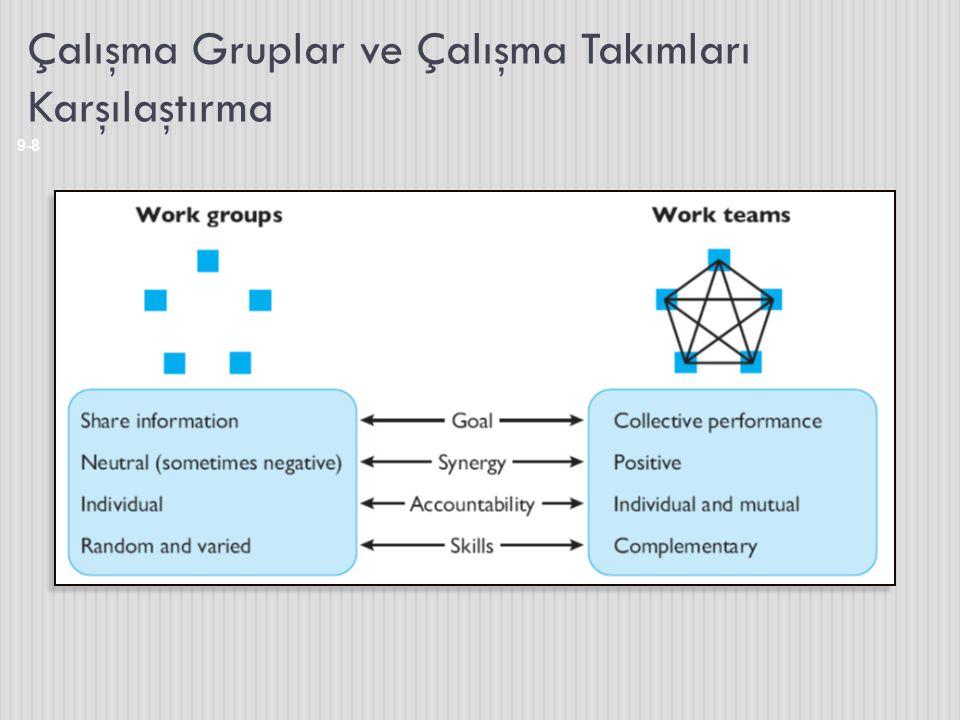 Çalışma Gruplar ve Çalışma Takımları Karşılaştırma 9-8
