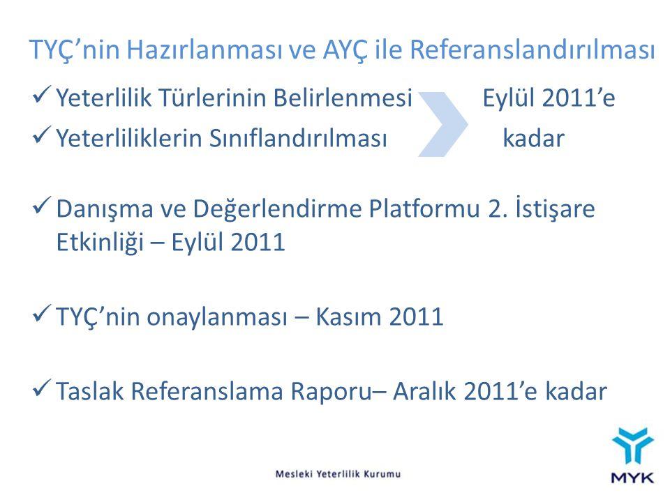Yeterlilik Türlerinin Belirlenmesi Eylül 2011'e Yeterliliklerin Sınıflandırılması kadar Danışma ve Değerlendirme Platformu 2. İstişare Etkinliği – Eyl