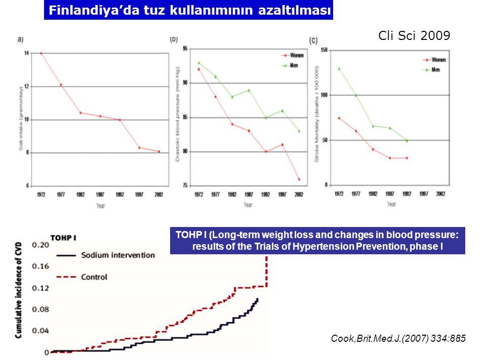 Cli Sci 2009 Finlandiya'da tuz kullanımının azaltılması Cook,Brit.Med.J.(2007) 334:885 TOHP I (Long-term weight loss and changes in blood pressure: re