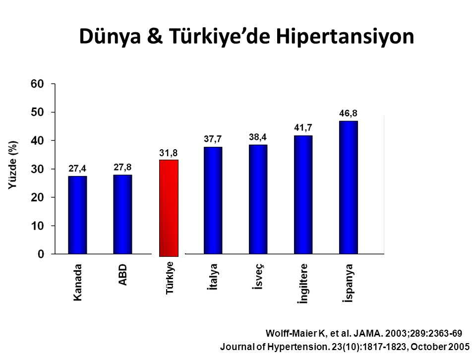 Wolff-Maier K, et al. JAMA. 2003;289:2363-69 Dünya & Türkiye'de Hipertansiyon 31,8 Türkiye Journal of Hypertension. 23(10):1817-1823, October 2005