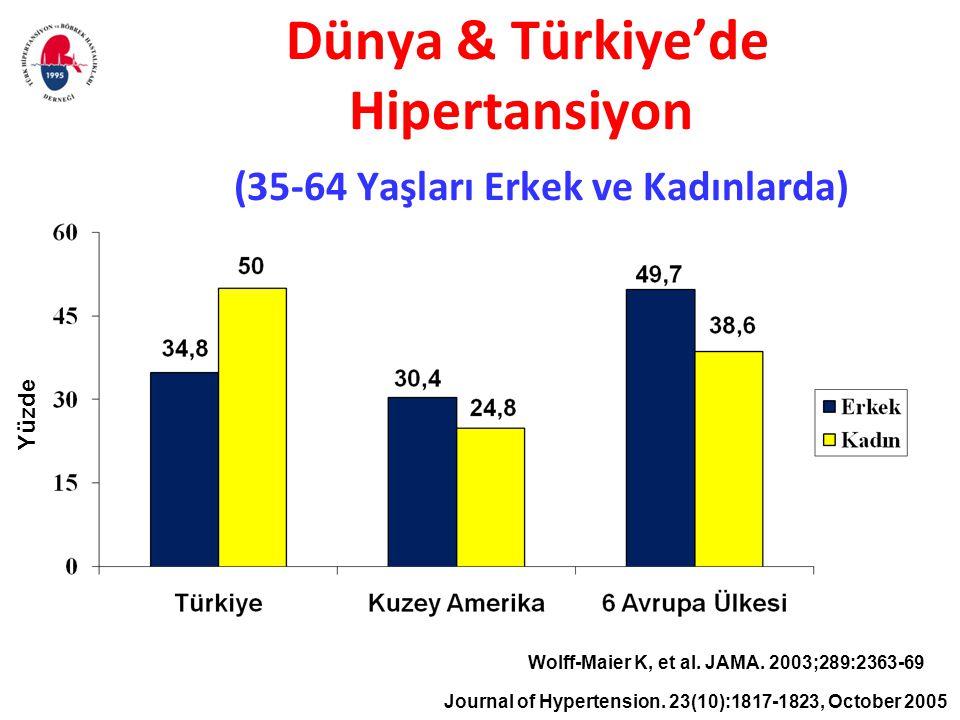 Dünya & Türkiye'de Hipertansiyon (35-64 Yaşları Erkek ve Kadınlarda) Yüzde Wolff-Maier K, et al. JAMA. 2003;289:2363-69 Journal of Hypertension. 23(10