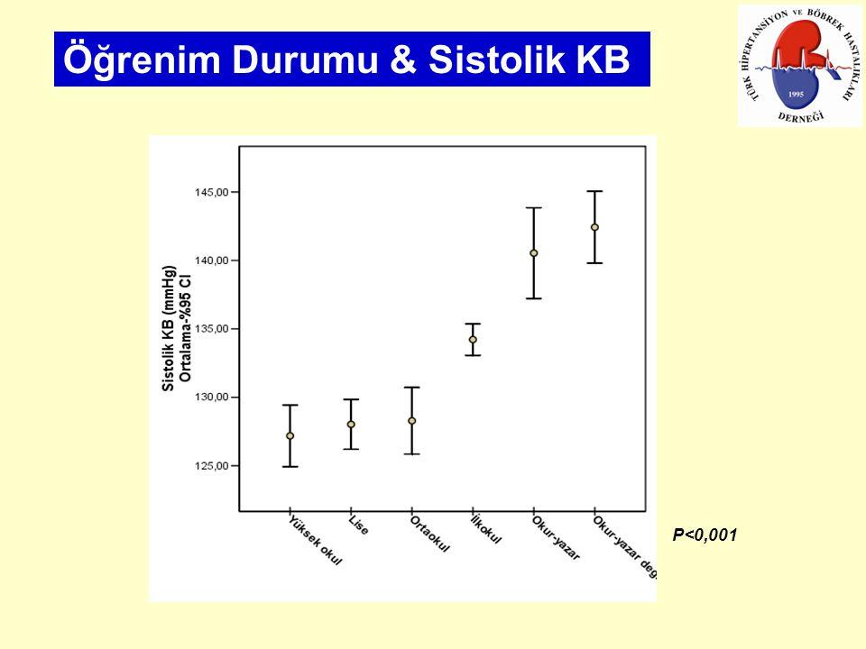 Öğrenim Durumu & Sistolik KB P<0,001