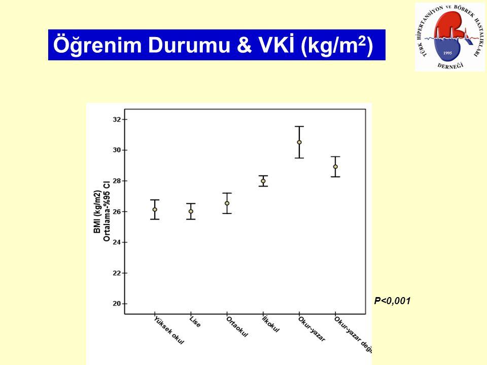 Öğrenim Durumu & VKİ (kg/m 2 ) P<0,001