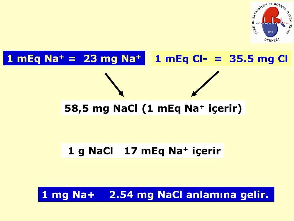 1 mEq Na + = 23 mg Na + 1 mEq Cl- = 35.5 mg Cl 58,5 mg NaCl (1 mEq Na + içerir) 1 g NaCl 17 mEq Na + içerir 1 mg Na+ 2.54 mg NaCl anlamına gelir.