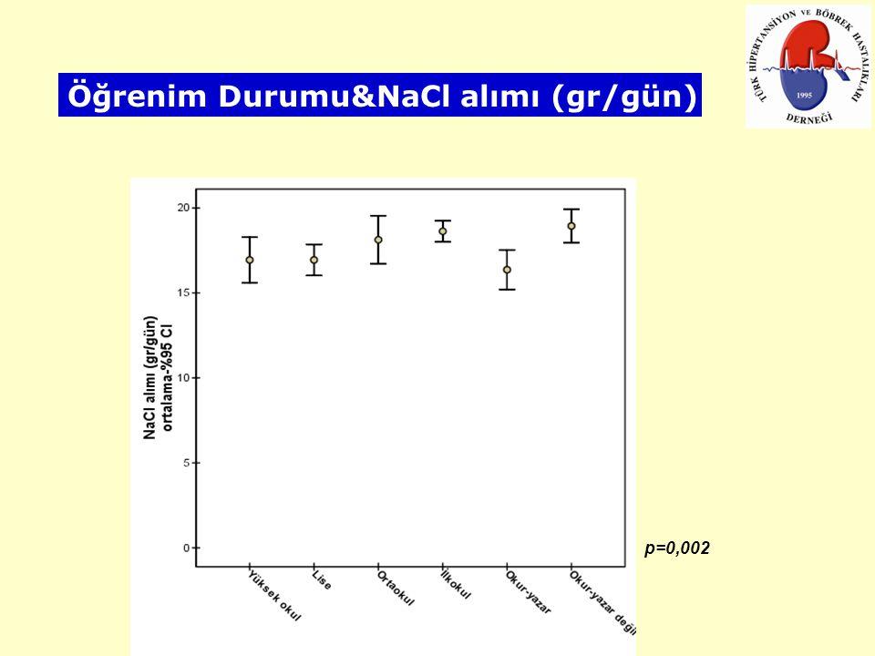 p=0,002 Öğrenim Durumu&NaCl alımı (gr/gün)
