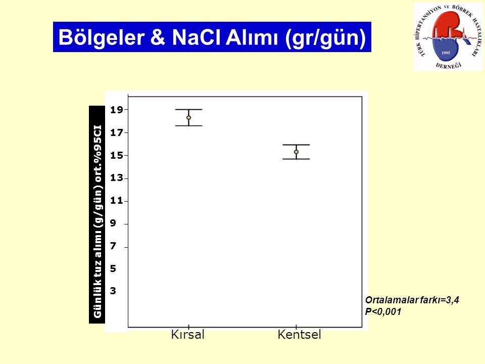 Ortalamalar farkı=3,4 P<0,001 Kırsal Kentsel 19 17 15 13 11 9 7 5 3 Günlük tuz alımı (g/gün) ort.%95CI