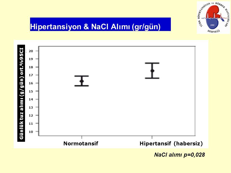Hipertansiyon & NaCl Alımı (gr/gün) NaCl alımı p=0,028 Günlük tuz alımı (g/gün) ort.%95CI 20 19 18 17 16 15 14 13 12 11 10 Normotansif Hipertansif (habersiz)