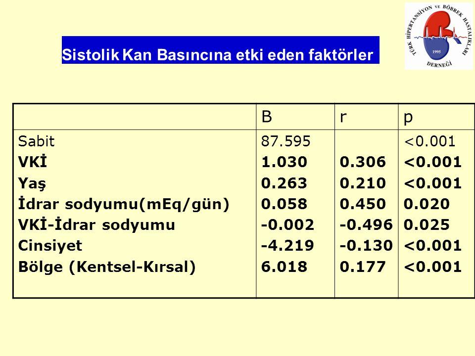 Sistolik Kan Basıncına etki eden faktörler Brp Sabit VKİ Yaş İdrar sodyumu(mEq/gün) VKİ-İdrar sodyumu Cinsiyet Bölge (Kentsel-Kırsal) 87.595 1.030 0.263 0.058 -0.002 -4.219 6.018 0.306 0.210 0.450 -0.496 -0.130 0.177 <0.001 0.020 0.025 <0.001