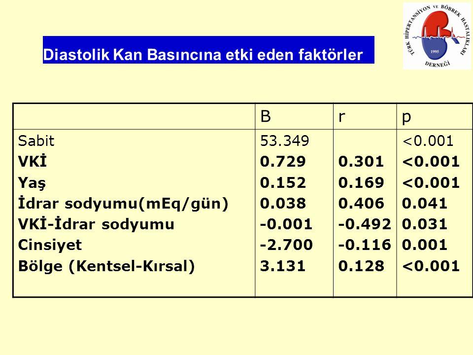 Diastolik Kan Basıncına etki eden faktörler Brp Sabit VKİ Yaş İdrar sodyumu(mEq/gün) VKİ-İdrar sodyumu Cinsiyet Bölge (Kentsel-Kırsal) 53.349 0.729 0.152 0.038 -0.001 -2.700 3.131 0.301 0.169 0.406 -0.492 -0.116 0.128 <0.001 0.041 0.031 0.001 <0.001