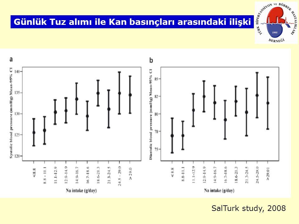 SalTurk study, 2008 Günlük Tuz alımı ile Kan basınçları arasındaki ilişki