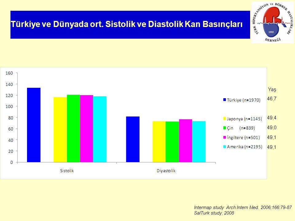 Türkiye ve Dünyada ort. Sistolik ve Diastolik Kan Basınçları 46,7 49,4 49,0 49,1 Yaş Intermap study Arch Intern Med. 2006;166:79-87 SalTurk study, 200