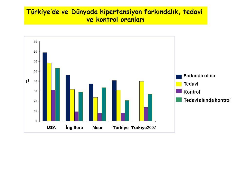 Farkında olma Tedavi Kontrol Tedavi altında kontrol Türkiye'de ve Dünyada hipertansiyon farkındalık, tedavi ve kontrol oranları