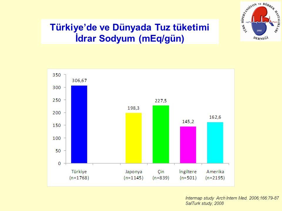 Türkiye'de ve Dünyada Tuz tüketimi İdrar Sodyum (mEq/gün) Intermap study Arch Intern Med.