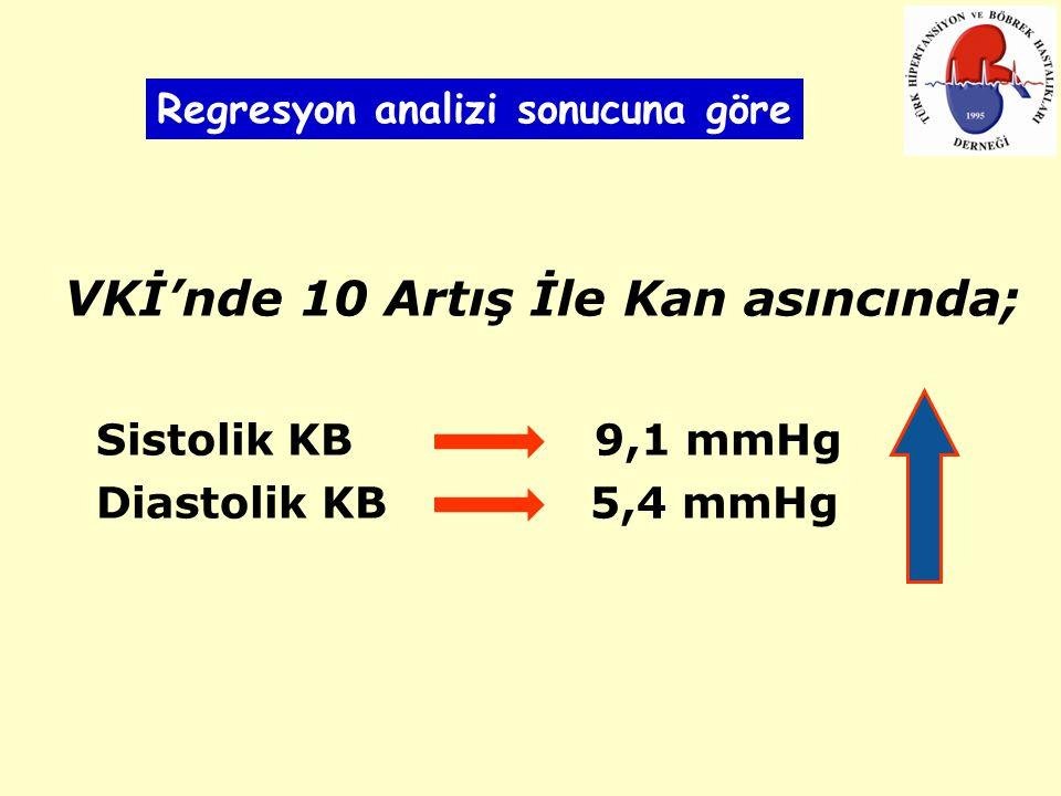 VKİ'nde 10 Artış İle Kan asıncında; Sistolik KB 9,1 mmHg Diastolik KB 5,4 mmHg Regresyon analizi sonucuna göre