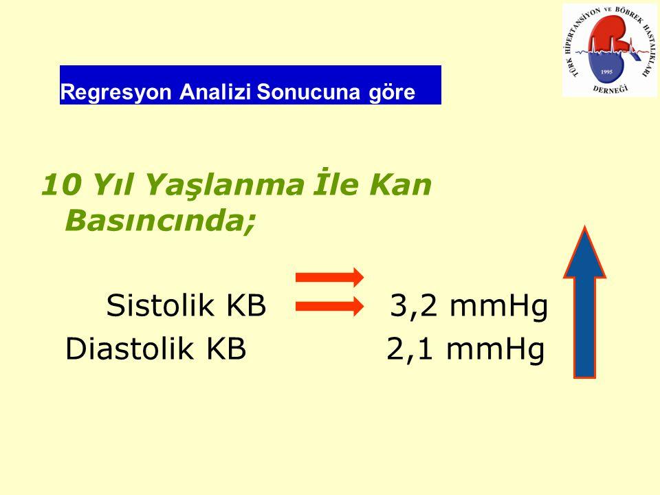 Regresyon Analizi Sonucuna göre 10 Yıl Yaşlanma İle Kan Basıncında; Sistolik KB 3,2 mmHg Diastolik KB 2,1 mmHg