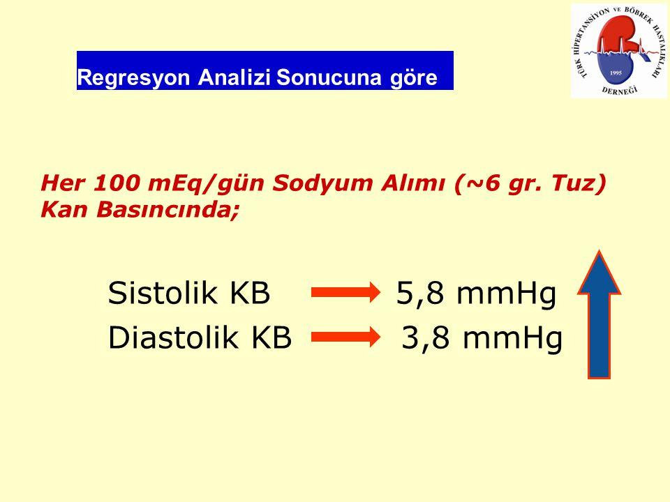 Regresyon Analizi Sonucuna göre Her 100 mEq/gün Sodyum Alımı (~6 gr. Tuz) Kan Basıncında; Sistolik KB 5,8 mmHg Diastolik KB 3,8 mmHg