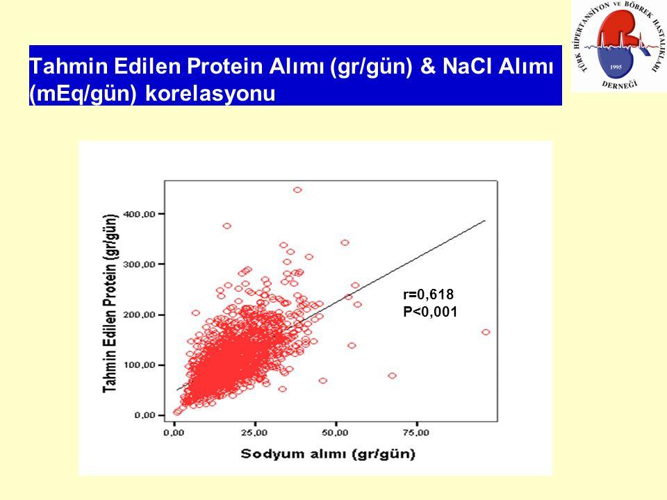 Tahmin Edilen Protein Alımı (gr/gün) & NaCI Alımı (mEq/gün) korelasyonu r=0,618 P<0,001