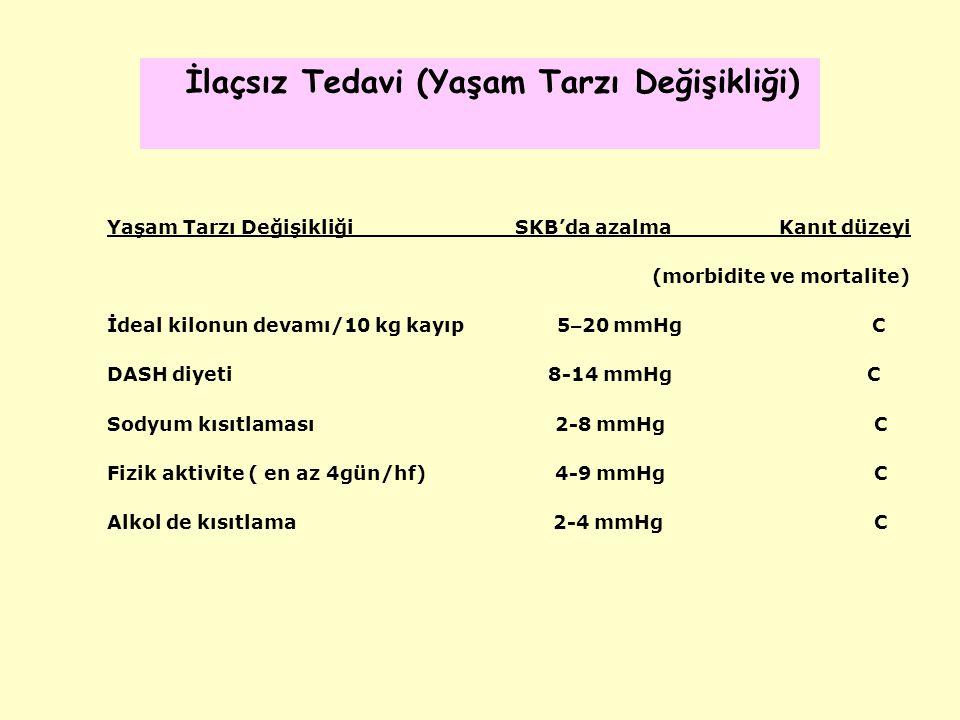 Yaşam Tarzı Değişikliği SKB'da azalmaKanıt düzeyi (morbidite ve mortalite) İdeal kilonun devamı/10 kg kayıp 5 – 20 mmHg C DASH diyeti 8-14 mmHg C Sodyum kısıtlaması 2-8 mmHg C Fizik aktivite ( en az 4gün/hf) 4-9 mmHg C Alkol de kısıtlama 2-4 mmHg C İlaçsız Tedavi (Yaşam Tarzı Değişikliği)