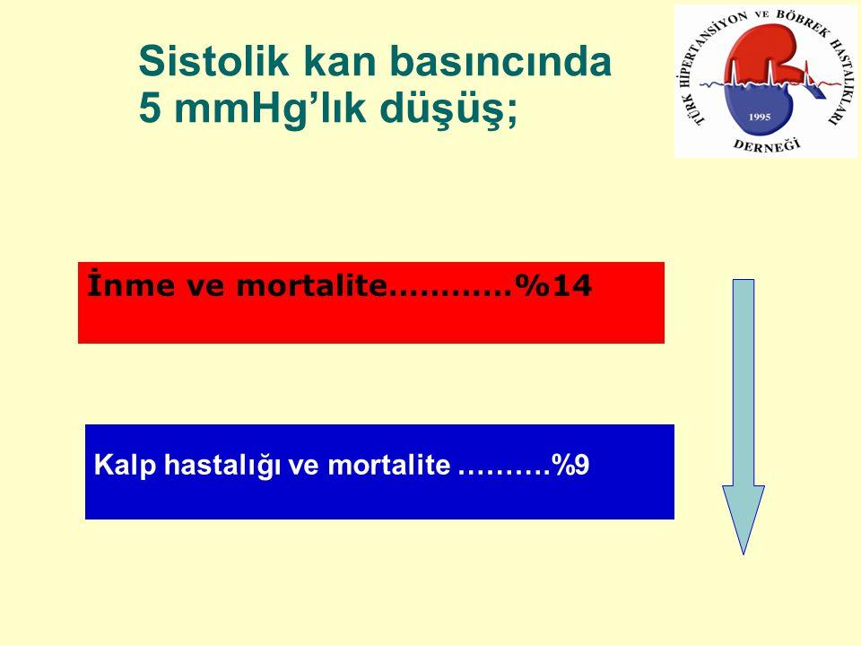 Sistolik kan basıncında 5 mmHg'lık düşüş; İnme ve mortalite…………%14 Kalp hastalığı ve mortalite ……….%9