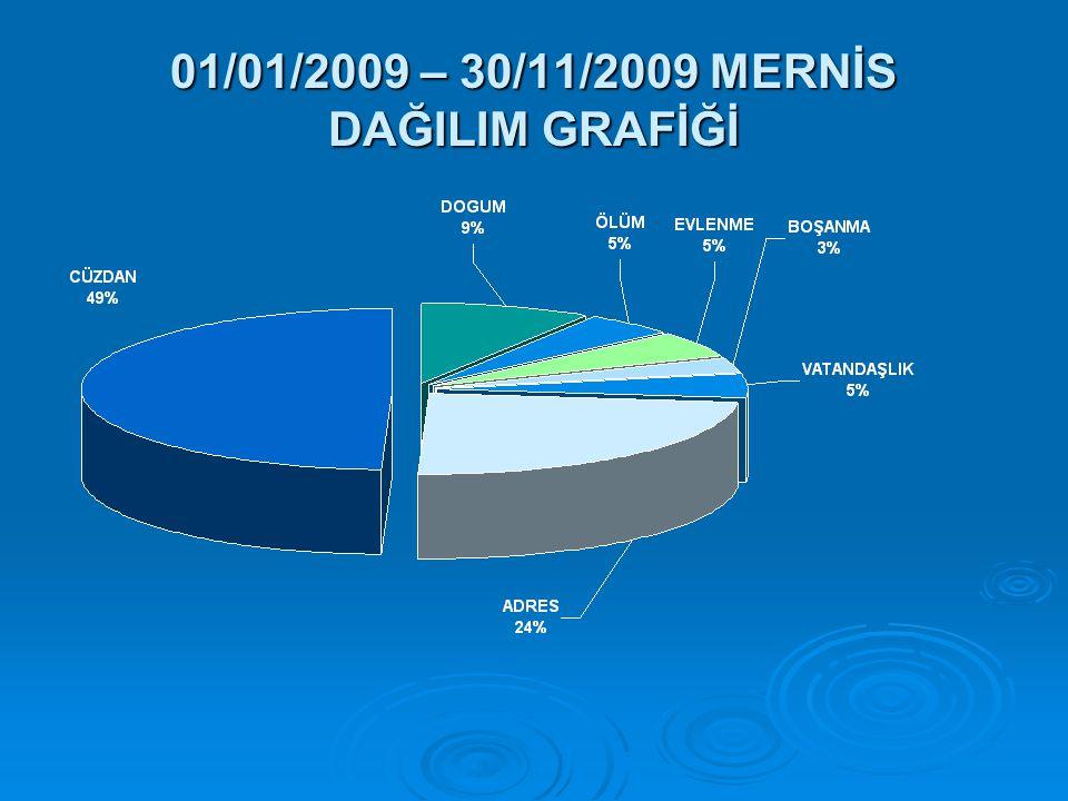 01/01/2009 – 30/11/2009 MERNİS DAĞILIM GRAFİĞİ