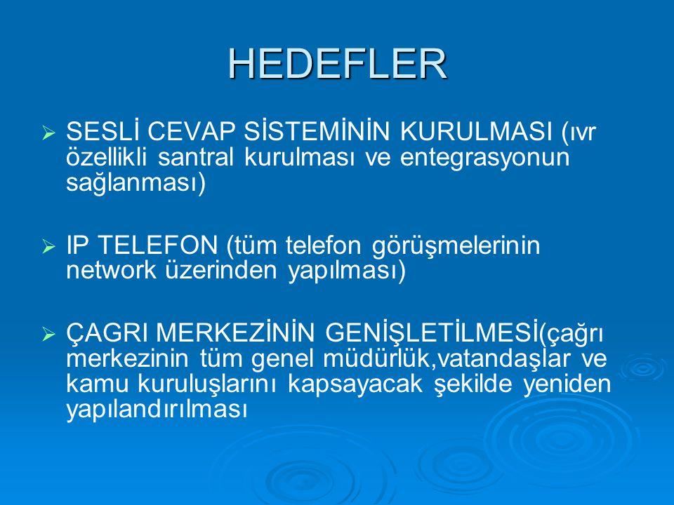 HEDEFLER   SESLİ CEVAP SİSTEMİNİN KURULMASI (ıvr özellikli santral kurulması ve entegrasyonun sağlanması)   IP TELEFON (tüm telefon görüşmelerinin