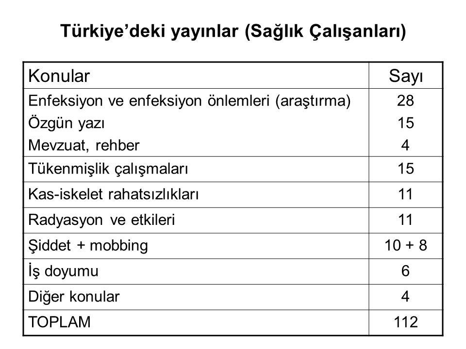 Türkiye'deki yayınlar (Sağlık Çalışanları) KonularSayı Enfeksiyon ve enfeksiyon önlemleri (araştırma) Özgün yazı Mevzuat, rehber 28 15 4 Tükenmişlik ç