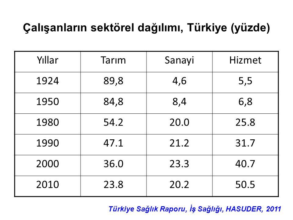 Çalışanların sektörel dağılımı, Türkiye (yüzde) YıllarTarımSanayiHizmet 192489,84,64,65,55,5 195084,88,46,8 198054.220.025.8 199047.121.231.7 200036.0