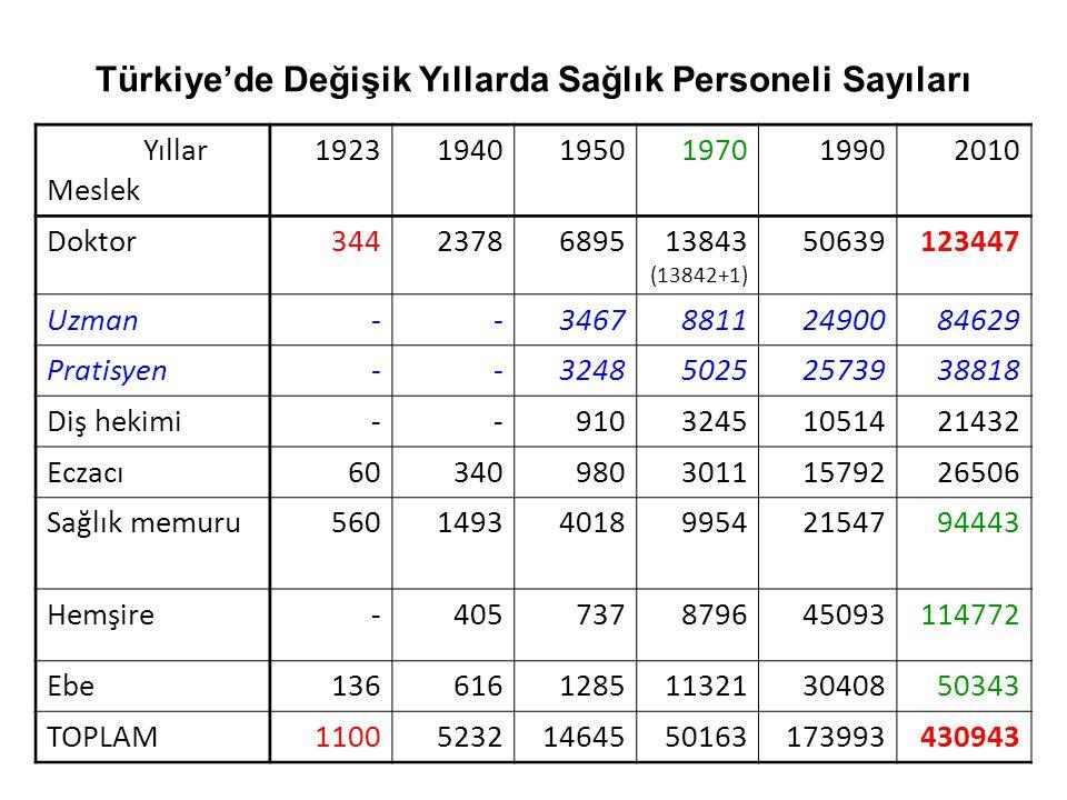 Türkiye'de Değişik Yıllarda Sağlık Personeli Sayıları Yıllar Meslek 192319401950197019902010 Doktor3442378689513843 (13842+1) 50639123447 Uzman--34678