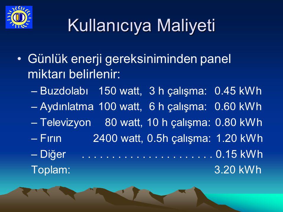 Kullanıcıya Maliyeti Günlük enerji gereksiniminden panel miktarı belirlenir: –Buzdolabı 150 watt, 3 h çalışma: 0.45 kWh –Aydınlatma 100 watt, 6 h çalı