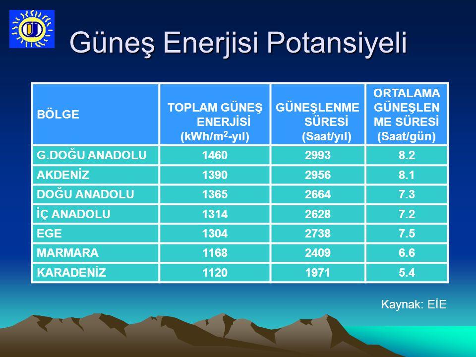BÖLGE TOPLAM GÜNEŞ ENERJİSİ (kWh/m 2 -yıl) GÜNEŞLENME SÜRESİ (Saat/yıl) ORTALAMA GÜNEŞLEN ME SÜRESİ (Saat/gün) G.DOĞU ANADOLU146029938.2 AKDENİZ139029