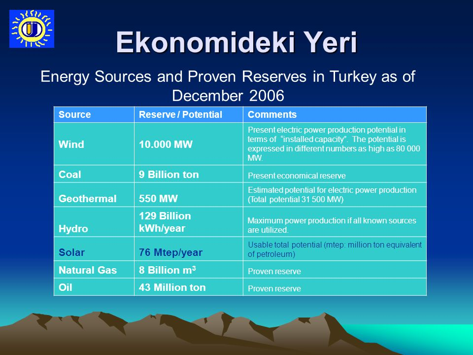 Ekonomideki Yeri Energy Sources and Proven Reserves in Turkey as of December 2006 SourceReserve / PotentialComments Wind10.000 MW Present electric power production potential in terms of installed capacity .