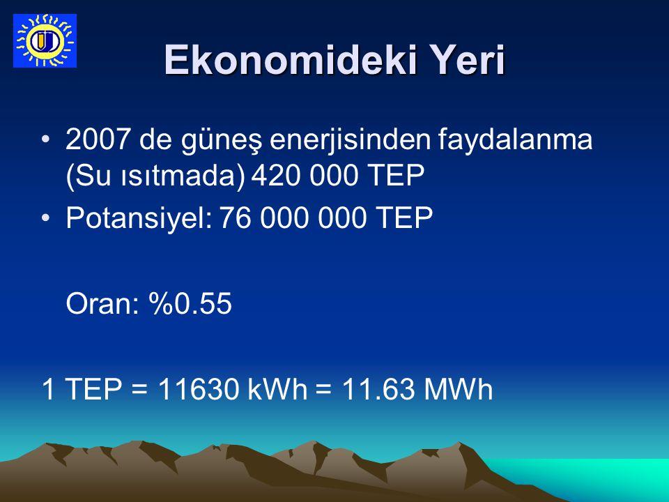 Ekonomideki Yeri 2007 de güneş enerjisinden faydalanma (Su ısıtmada) 420 000 TEP Potansiyel: 76 000 000 TEP Oran: %0.55 1 TEP = 11630 kWh = 11.63 MWh