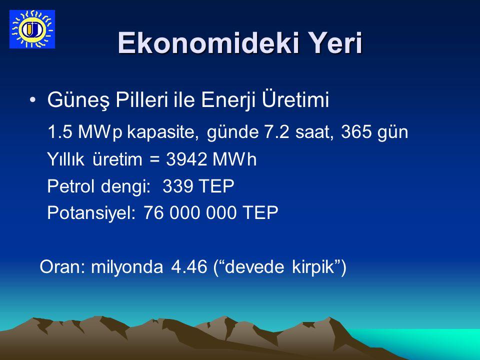 Ekonomideki Yeri Güneş Pilleri ile Enerji Üretimi 1.5 MWp kapasite, günde 7.2 saat, 365 gün Yıllık üretim = 3942 MWh Petrol dengi: 339 TEP Potansiyel: