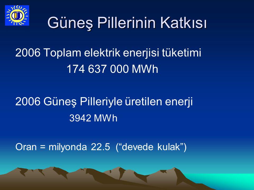 """Güneş Pillerinin Katkısı 2006 Toplam elektrik enerjisi tüketimi 174 637 000 MWh 2006 Güneş Pilleriyle üretilen enerji 3942 MWh Oran = milyonda 22.5 ("""""""