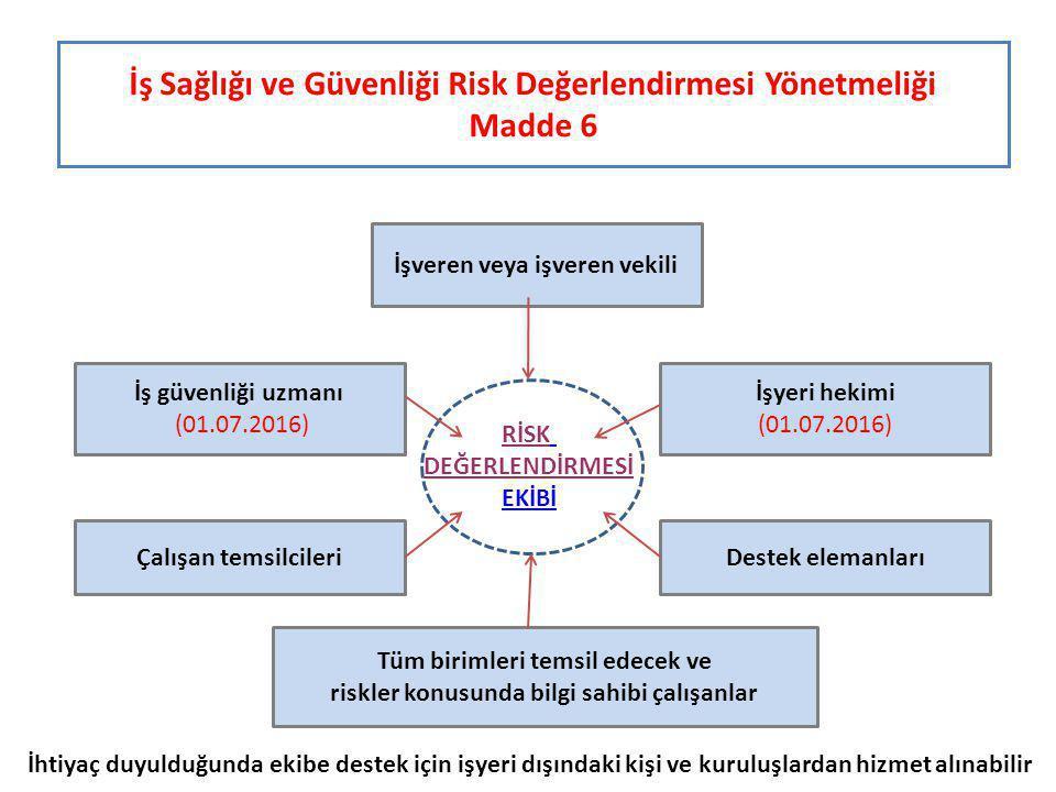 İş Sağlığı ve Güvenliği Risk Değerlendirmesi Yönetmeliği Madde 6 İşveren veya işveren vekili İş güvenliği uzmanı (01.07.2016) İşyeri hekimi (01.07.2016) Çalışan temsilcileriDestek elemanları Tüm birimleri temsil edecek ve riskler konusunda bilgi sahibi çalışanlar RİSK DEĞERLENDİRMESİ EKİBİ İhtiyaç duyulduğunda ekibe destek için işyeri dışındaki kişi ve kuruluşlardan hizmet alınabilir