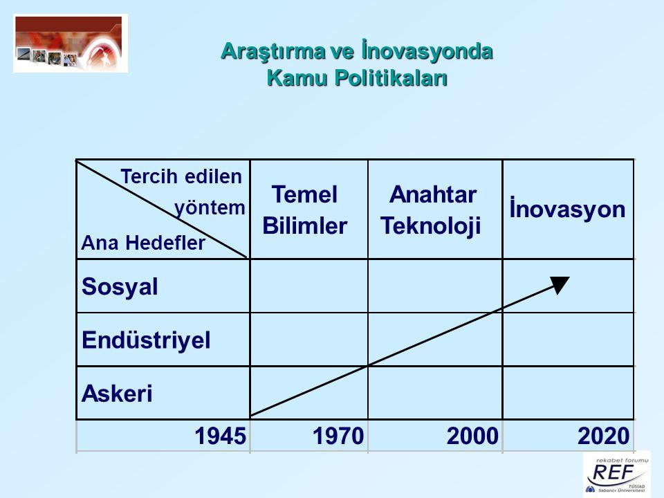 REF Çalışmaları PROJELER Gıda Endüstrisinde Uluslararası Rekabet Gücü Projesi Türkiye'nin İhracatta Rekabet Kıyaslaması Uluslararası Kıyaslama Çalışmaları Biyoteknoloji Sektör Araştırması Projesi Sektörel Kümelerdeki KOBİ'ler için Strateji Geliştirme Projesi İmalatta Yenilik Araştırması Projesi Ulusal İnovasyon Girişimi İmalat Sanayiinde İnovasyon Modelleri ve Uygulamaları Araştırması