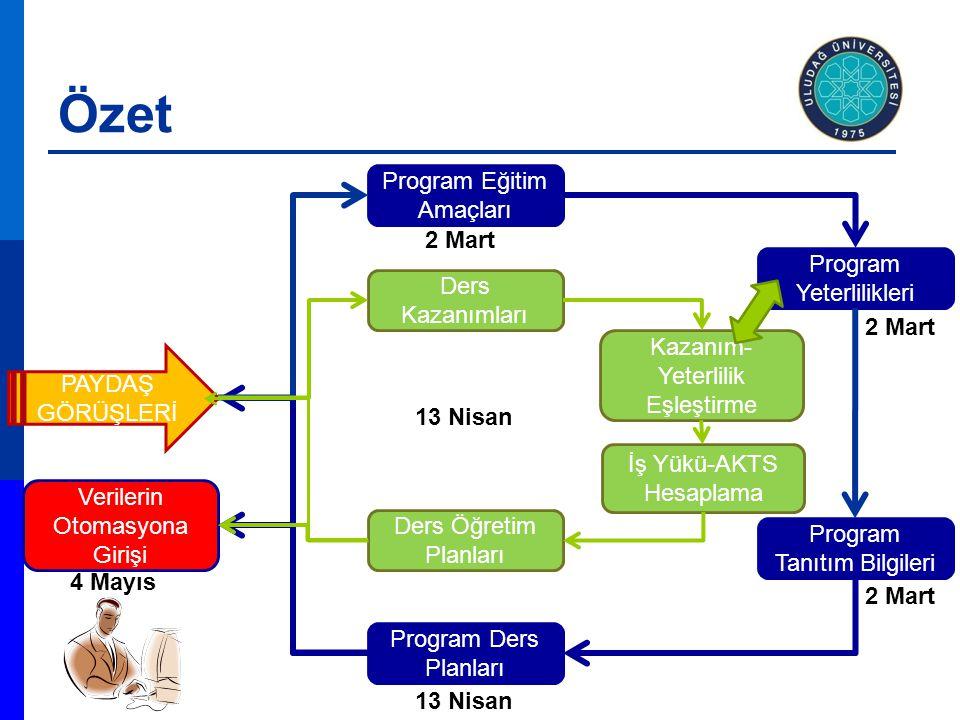 Özet Program Eğitim Amaçları Program Yeterlilikleri Program Tanıtım Bilgileri Program Ders Planları Verilerin Otomasyona Girişi PAYDAŞ GÖRÜŞLERİ 2 Mart 13 Nisan Ders Kazanımları Kazanım- Yeterlilik Eşleştirme İş Yükü-AKTS Hesaplama 4 Mayıs Ders Öğretim Planları 13 Nisan
