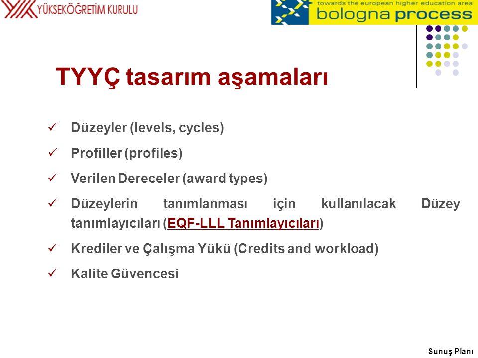 Düzeyler (levels, cycles) Profiller (profiles) Verilen Dereceler (award types) Düzeylerin tanımlanması için kullanılacak Düzey tanımlayıcıları (EQF-LL