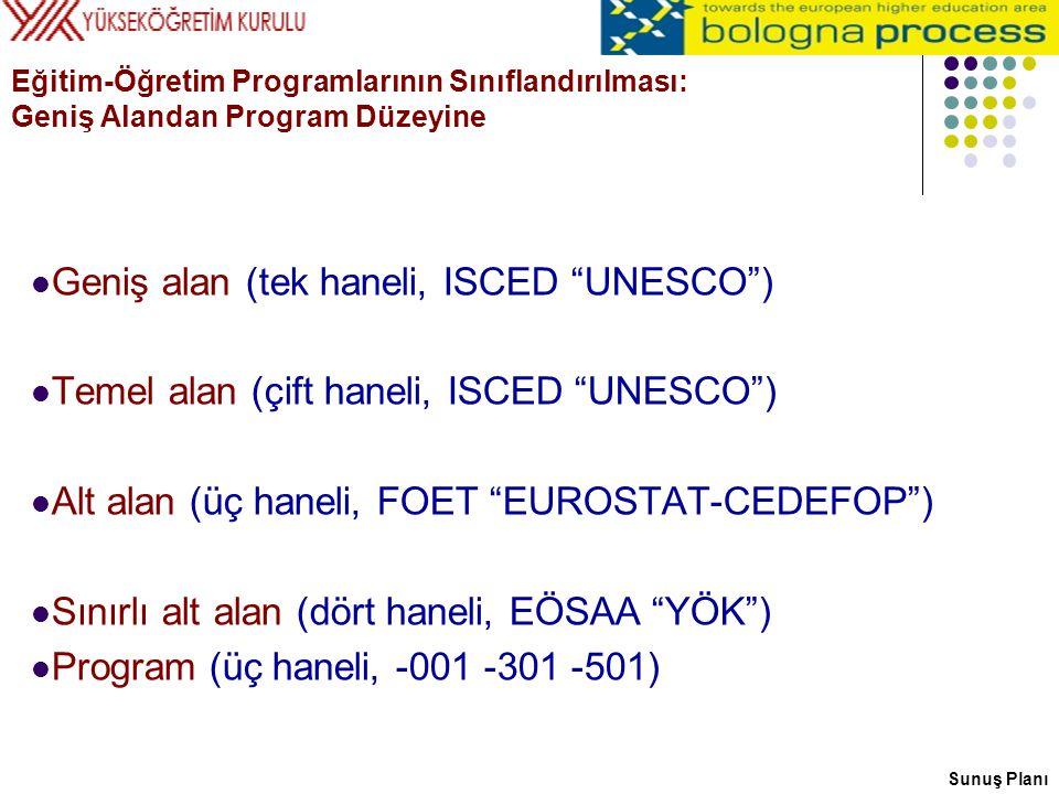 """Eğitim-Öğretim Programlarının Sınıflandırılması: Geniş Alandan Program Düzeyine Geniş alan (tek haneli, ISCED """"UNESCO"""") Temel alan (çift haneli, ISCED"""