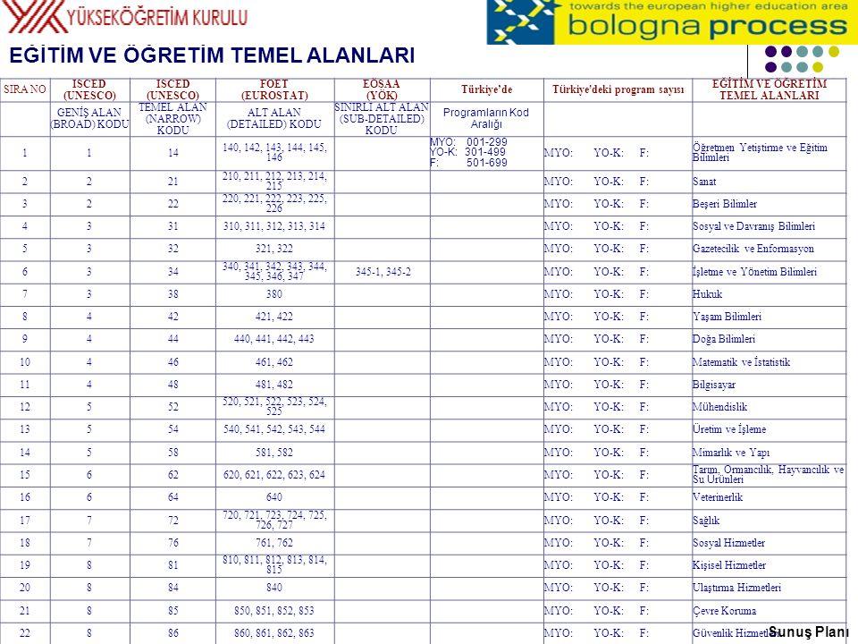 ISCED 97 EĞİTİM VE ÖĞRETİM TEMEL ALANLARI EĞİTİM VE ÖĞRETİM TEMEL ALANLARI SIRA NO ISCED (UNESCO) FOET (EUROSTAT) E Ö SAA (Y Ö K) Türkiye'de T ü rkiye