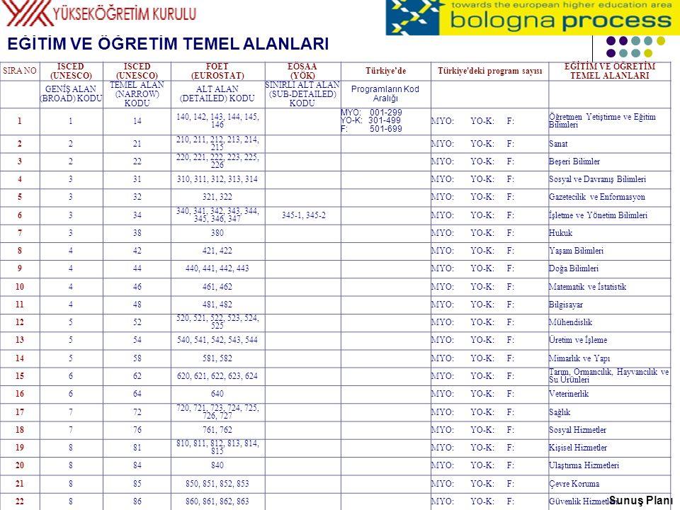 Eğitim alanları hiyerarşisi: Geniş Alan → Temel Alan → Alt Alan → Sınırlı Alt Alan → Program Sunuş Planı Temel Alan Alt Alan Sınırlı Alt Alan Program Uluslararası (Birleşmiş Milletler 'UNESCO', 2 haneli kod) Uluslararası (AVRUPA BİRLİĞİ 'Eurostat', 3 haneli kod) Ulusal (Türkiye 'YÖK', 3 tire 1 haneli kod) Ulusal (Türkiye 'YÖK', önlisans/lisans kodları) Uluslararası (Birleşmiş Milletler 'UNESCO', 1 haneli kod) Geniş Alan Temel Alan Uluslararası (AVRUPA BİRLİĞİ 'Eurostat', programlar)
