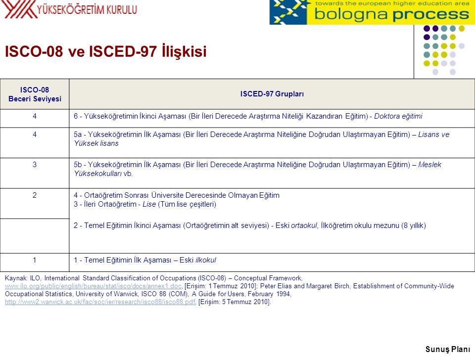 ISCO-08 ve ISCED-97 İlişkisi ISCO-08 Beceri Seviyesi ISCED-97 Grupları 46 - Yükseköğretimin İkinci Aşaması (Bir İleri Derecede Araştırma Niteliği Kaza