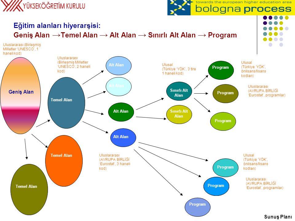 Eğitim-Öğretim Programlarının Sınıflandırılması: Geniş Alandan Program Düzeyine Geniş alan (tek haneli, ISCED UNESCO ) Temel alan (çift haneli, ISCED UNESCO ) Alt alan (üç haneli, FOET EUROSTAT-CEDEFOP ) Sınırlı alt alan (dört haneli, EÖSAA YÖK ) Program (üç haneli, -001 -301 -501) Sunuş Planı