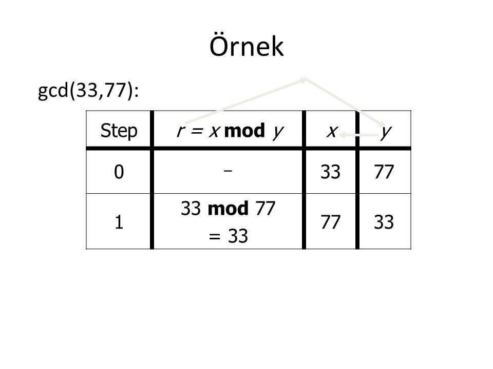 Örnek gcd(33,77): Stepr = x mod yxy 0 - 3377 1 33 mod 77 = 33 7733
