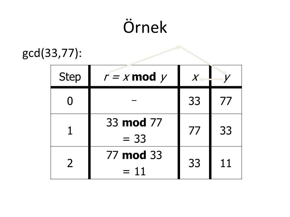 Örnek gcd(33,77): Stepr = x mod yxy 0 - 3377 1 33 mod 77 = 33 7733 2 77 mod 33 = 11 3311