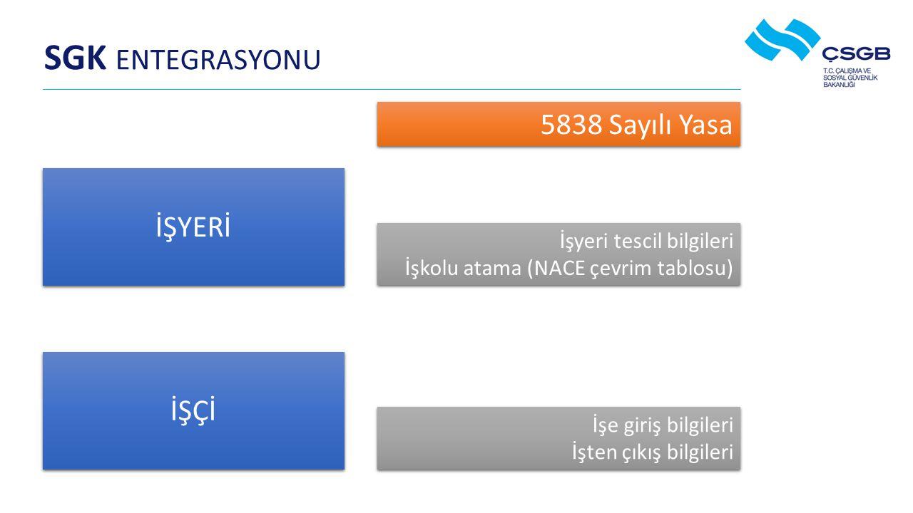 SGK ENTEGRASYONU İŞYERİ İŞYERİ İŞÇİ İşyeri tescil bilgileri İşkolu atama (NACE çevrim tablosu) İşyeri tescil bilgileri İşkolu atama (NACE çevrim tablosu) İşe giriş bilgileri İşten çıkış bilgileri İşe giriş bilgileri İşten çıkış bilgileri 5838 Sayılı Yasa