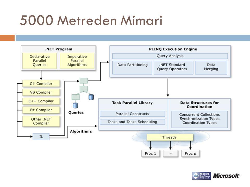 Genel Görünüm .Net Framework 4.0 ile birlikte gelenler;  Task Parallel Library (TPL)  Parallel LINQ (PLINQ)  Task Scheduler  Visual Studio 2010 i