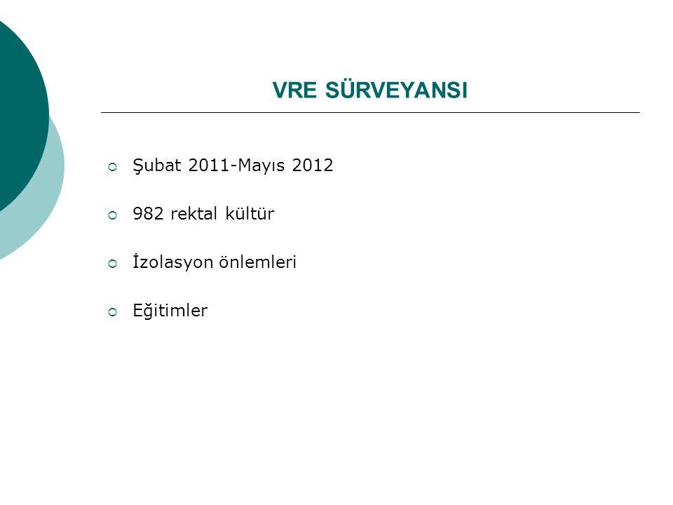 VRE SÜRVEYANSI  Şubat 2011-Mayıs 2012  982 rektal kültür  İzolasyon önlemleri  Eğitimler